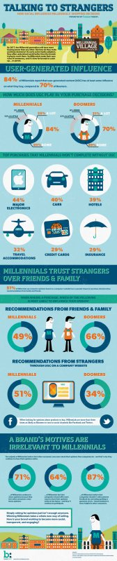 Bazaarvoice: Influence of User Generated Content on Millenial Purchase descision [Infografik]
