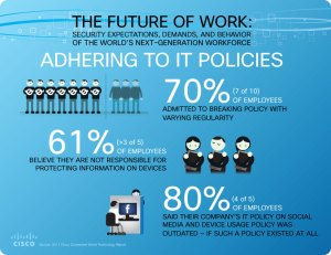CISCO Connected World Report: IT Policies [Infografik]