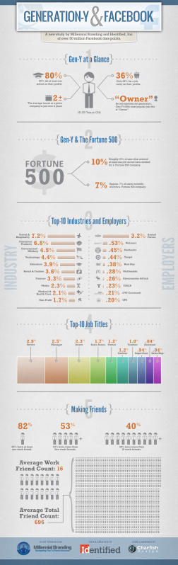 Millenial Branding & Identified.com: Millenials and Facebook at work [Infografik]