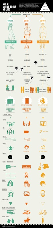 Ponto Eletrônico: We all want to be young [Infographic]