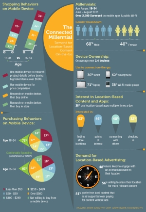 JiWire: Millenials and Mobile Shopping Behaviour [Infografik]