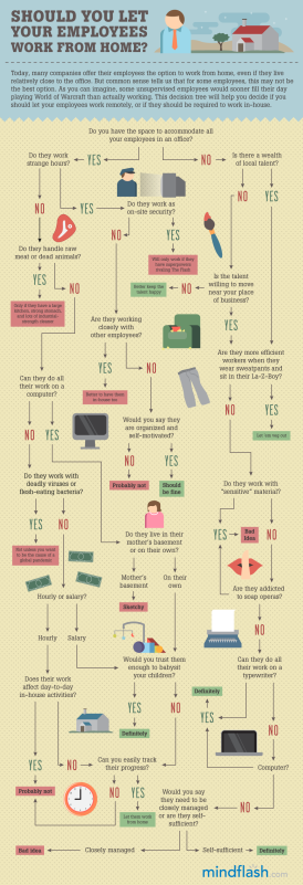 Mindflash: Should You Let Your Employees Work From Home? [Infografik]
