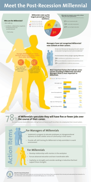 DeVry University: Meet the Postrecession Millenial [Infografik]