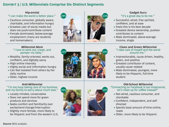 "BCG perspective ""The Millennial Consumer"": Six different segments"