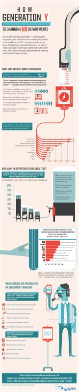 How Gen Y is Changing HR [Infographic]