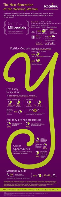 Accenture: The next Generation of the Working Woman [infographic]