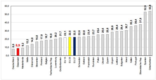 Eurostat Jugendarbeitslosigkeit Europa Q1/2012