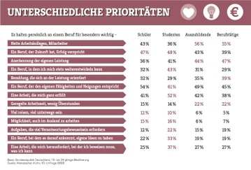 McDonald's Ausbildungsstudie 2013 - Was ist wichtig am Beruf?